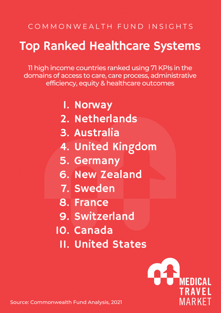 best healthcare system in the world